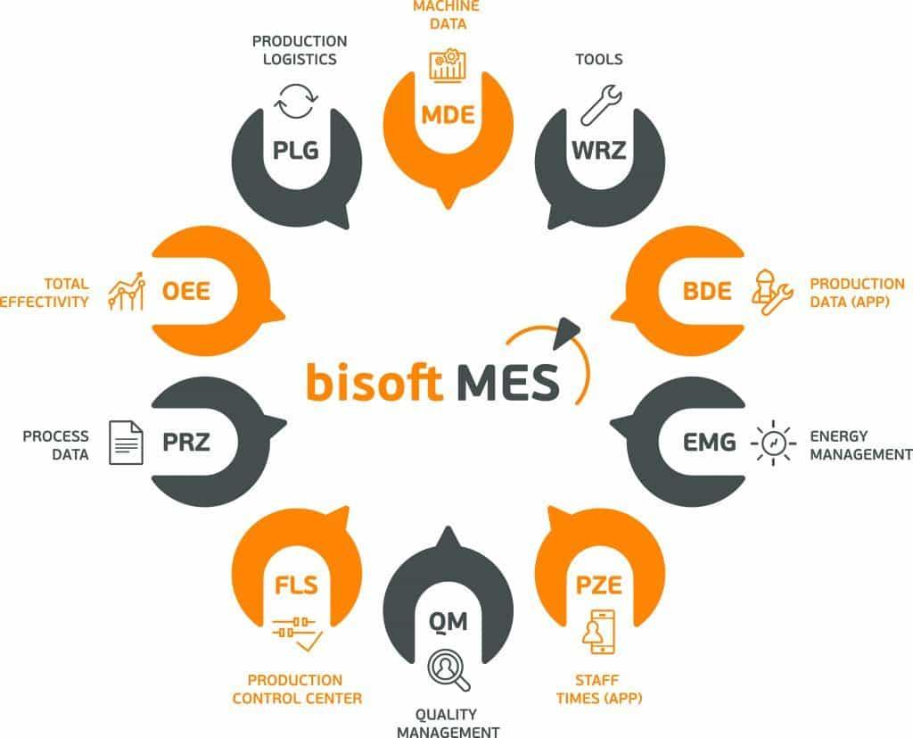 bisoft MES