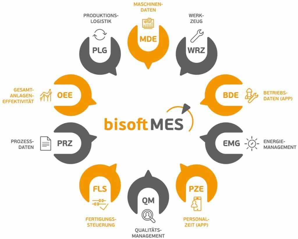 bisoftMES